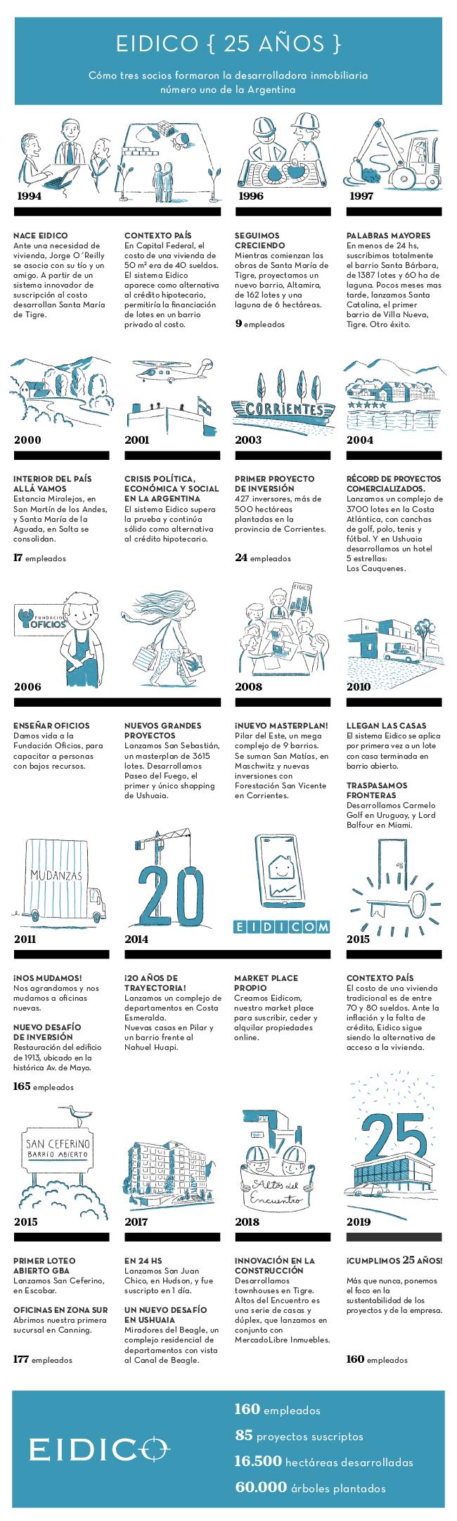 Eidico: 25 años de historia